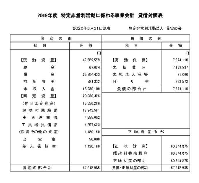 2019年度 貸借対照表